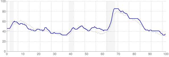 Kentucky monthly unemployment rate chart from 1990 to August 2018